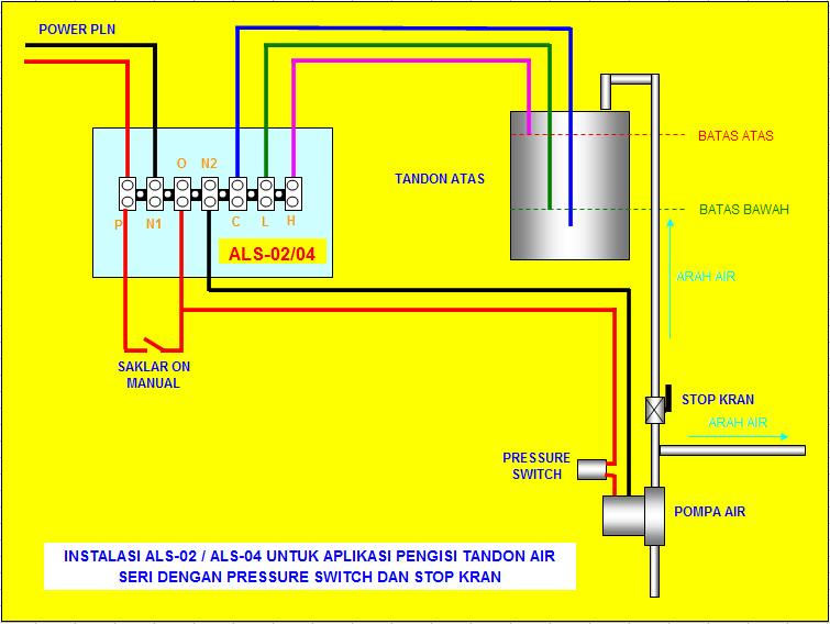 ALS02/ALS04 - dipasang dengan pressure switch, saklar dan stop kran