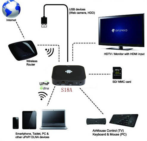 how to connect sky box to smart tv